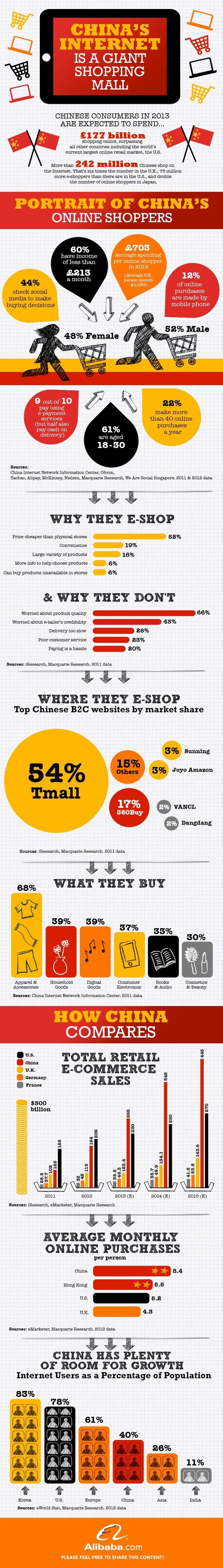 The state of ecommerce in China